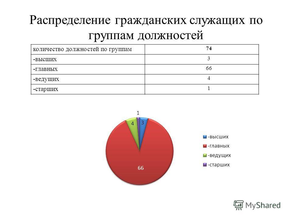 Распределение гражданских служащих по группам должностей количество должностей по группам 74 -высших 3 -главных 66 -ведущих 4 -старших 1