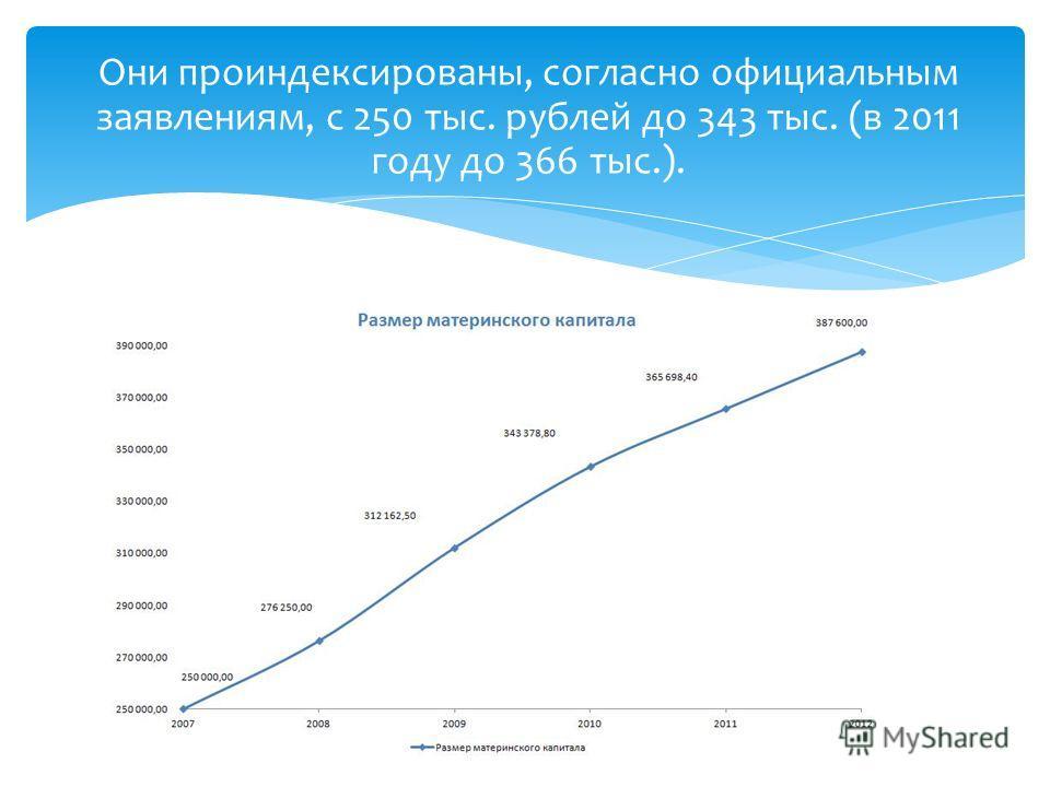 Они проиндексированы, согласно официальным заявлениям, с 250 тыс. рублей до 343 тыс. (в 2011 году до 366 тыс.).
