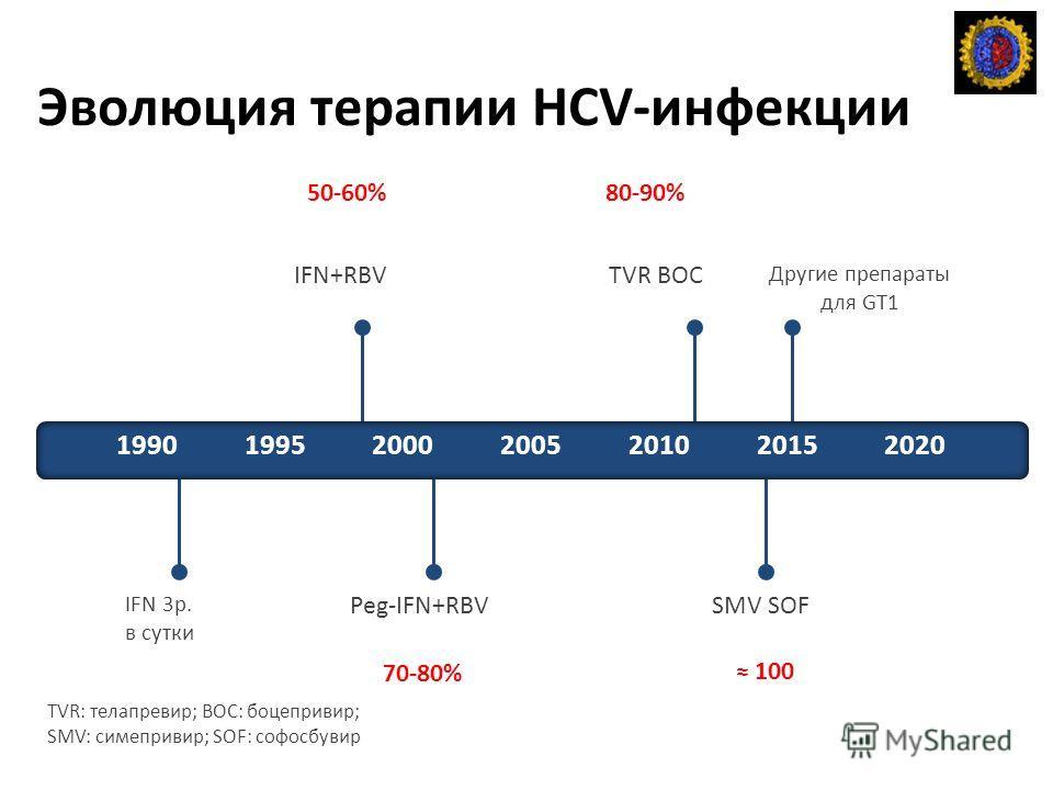 Эволюция терапии HCV-инфекции TVR: телапревир; BOC: боцепривир; SMV: симепривир; SOF: софосбувир IFN 3 р. в сутки IFN+RBV Peg-IFN+RBV TVR BOC SMV SOF Другие препараты для GT1 1990199520002005201020152020 50-60% 70-80% 80-90% 100