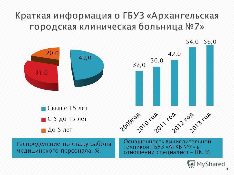 Распределение по стажу работы медицинского персонала, %. Оснащенность вычислительной техникой ГБУЗ «АГКБ 7» в отношении специалист – ПК, %. 3