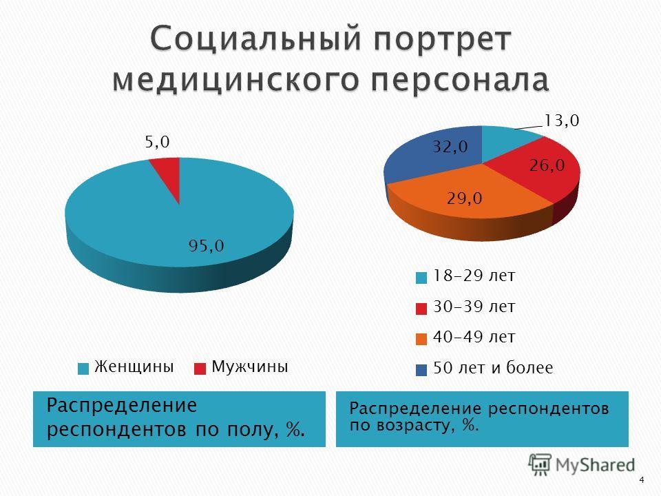 Распределение респондентов по полу, %. Распределение респондентов по возрасту, %. 4
