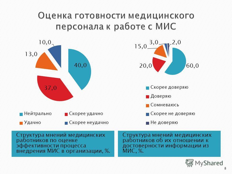 Структура мнений медицинских работников по оценке эффективности процесса внедрения МИС в организации, %. Структура мнений медицинских работников об их отношении к достоверности информации из МИС, %. 8
