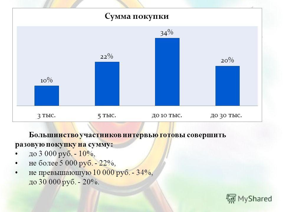 Большинство участников интервью готовы совершить разовую покупку на сумму: до 3 000 руб. - 10%, не более 5 000 руб. - 22%, не превышающую 10 000 руб. - 34%, до 30 000 руб. - 20%.
