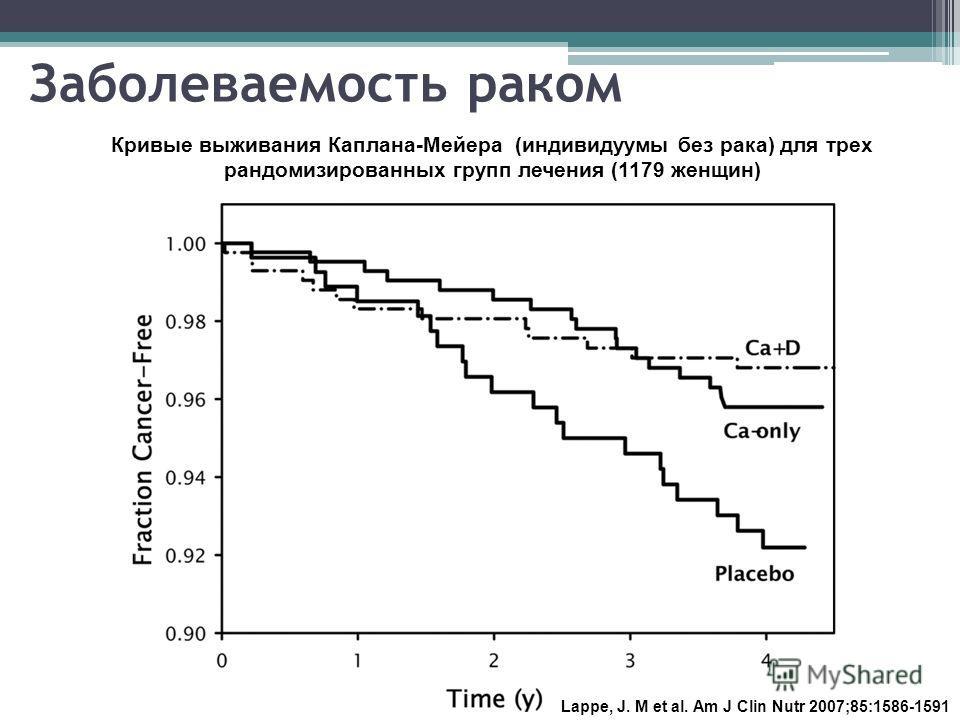 Заболеваемость раком Lappe, J. M et al. Am J Clin Nutr 2007;85:1586-1591 Кривые выживания Каплана-Мейера (индивидуумы без рака) для трех рандомизированных групп лечения (1179 женщин)