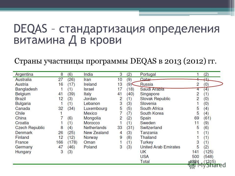 Страны участницы программы DEQAS в 2013 (2012) гг. DEQAS – стандартизация определения витамина Д в крови