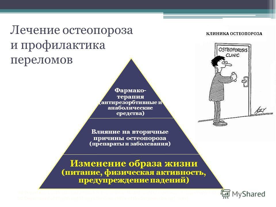 Pyramid for Osteoporosis Prevention and Treatment Фармако- терапия (антирезорбтивные и анаболические средства) Влияние на вторичные причины остеопороза (препараты и заболевания) Изменение образа жизни (питание, физическая активность, предупреждение п