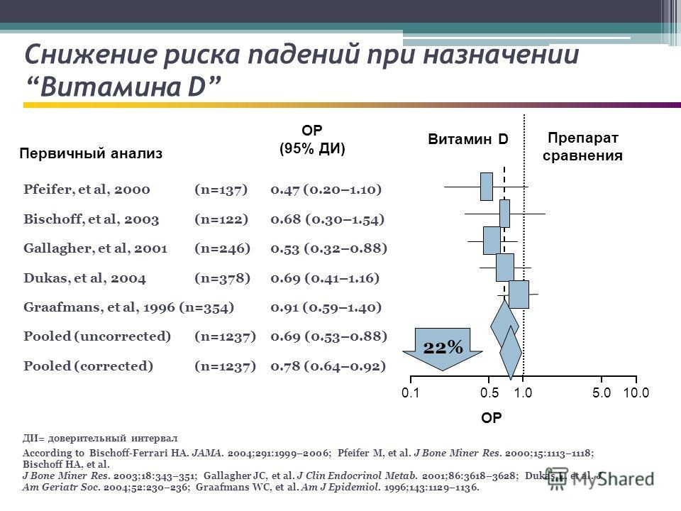Снижение риска падений при назначении Витамина D ДИ= доверительный интервал According to Bischoff-Ferrari HA. JAMA. 2004;291:1999–2006; Pfeifer M, et al. J Bone Miner Res. 2000;15:1113–1118; Bischoff HA, et al. J Bone Miner Res. 2003;18:343–351; Gall