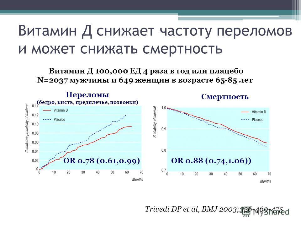 Витамин Д снижает частоту переломов и может снижать смертность Trivedi DP et al, BMJ 2003;326-469-475 Переломы (бедро, кисть, предплечье, позвонки) Смертность Витамин Д 100,000 ЕД 4 раза в год или плацебо N=2037 мужчины и 649 женщин в возрасте 65-85