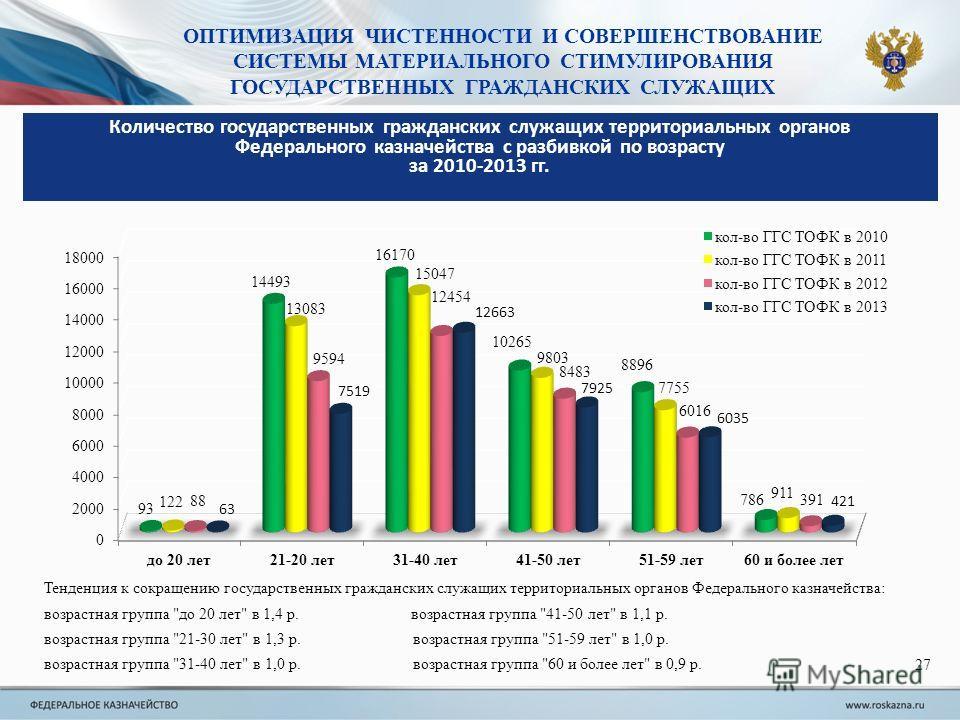 Тенденция к сокращению государственных гражданских служащих территориальных органов Федерального казначейства: возрастная группа
