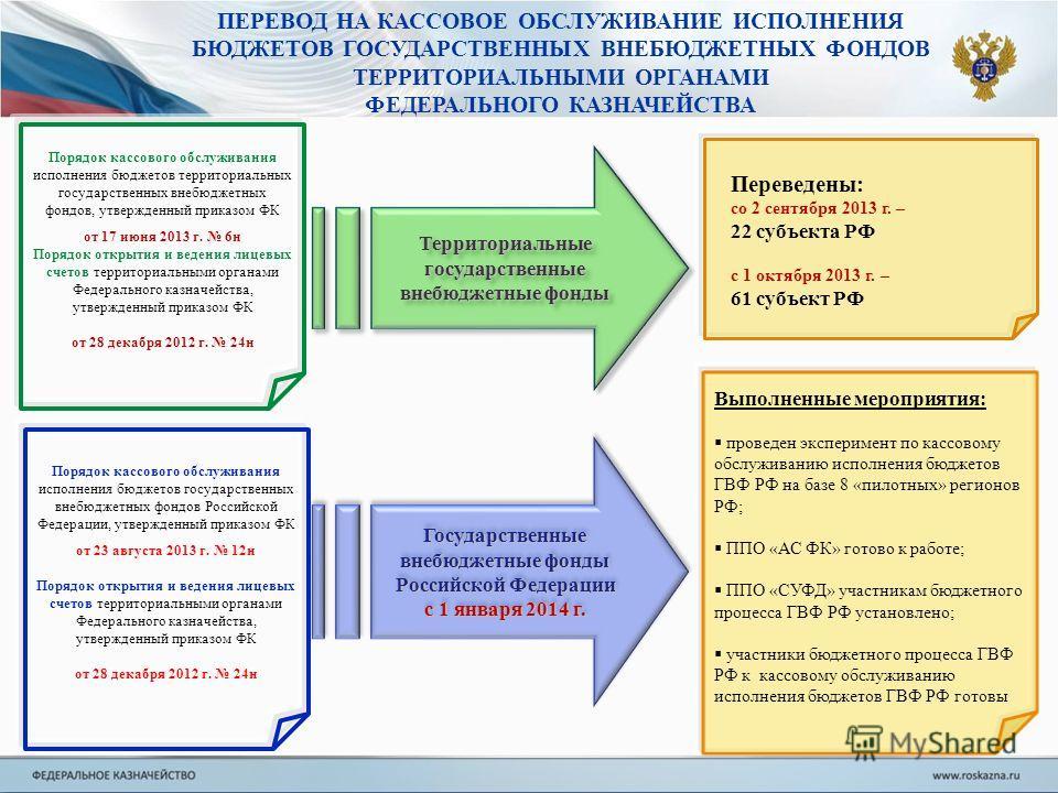 Государственные внебюджетные фонды Российской Федерации с 1 января 2014 г. Государственные внебюджетные фонды Российской Федерации с 1 января 2014 г. Территориальные государственные внебюджетные фонды Порядок кассового обслуживания исполнения бюджето