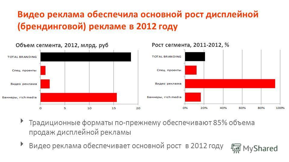 Видео реклама обеспечила основной рост дисплейной (брендинговой) рекламе в 2012 году Объем сегмента, 2012, млрд. руб Рост сегмента, 2011-2012, % Традиционные форматы по-прежнему обеспечивают 85% объема продаж дисплейной рекламы Видео реклама обеспечи
