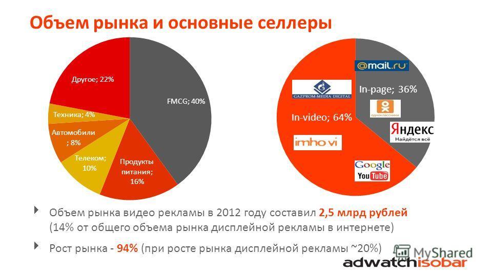 Объем рынка и основные селлеры Объем рынка видео рекламы в 2012 году составил 2,5 млрд рублей (14% от общего объема рынка дисплейной рекламы в интернете) Рост рынка - 94% (при росте рынка дисплейной рекламы ~20%)
