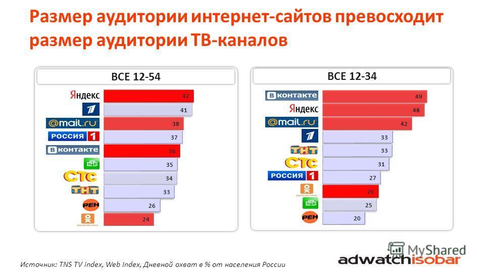 Размер аудитории интернет-сайтов превосходит размер аудитории ТВ-каналов ВСЕ 12-54 ВСЕ 12-34 Источник: TNS TV index, Web Index, Дневной охват в % от населения России