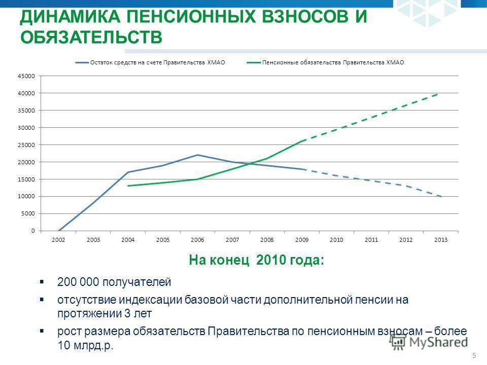 5 ДИНАМИКА ПЕНСИОННЫХ ВЗНОСОВ И ОБЯЗАТЕЛЬСТВ На конец 2010 года: 200 000 получателей отсутствие индексации базовой части дополнительной пенсии на протяжении 3 лет рост размера обязательств Правительства по пенсионным взносам – более 10 млрд.р.