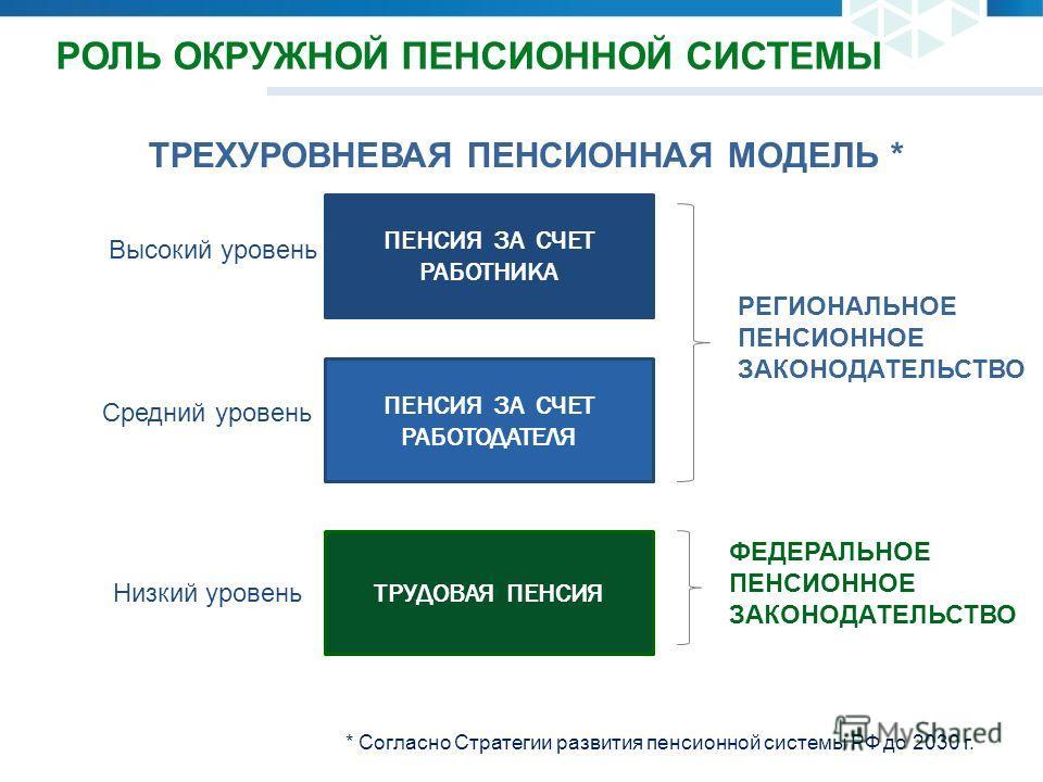 ТРЕХУРОВНЕВАЯ ПЕНСИОННАЯ МОДЕЛЬ * Низкий уровень Средний уровень Высокий уровень РЕГИОНАЛЬНОЕ ПЕНСИОННОЕ ЗАКОНОДАТЕЛЬСТВО ФЕДЕРАЛЬНОЕ ПЕНСИОННОЕ ЗАКОНОДАТЕЛЬСТВО * Согласно Стратегии развития пенсионной системы РФ до 2030 г. РОЛЬ ОКРУЖНОЙ ПЕНСИОННОЙ