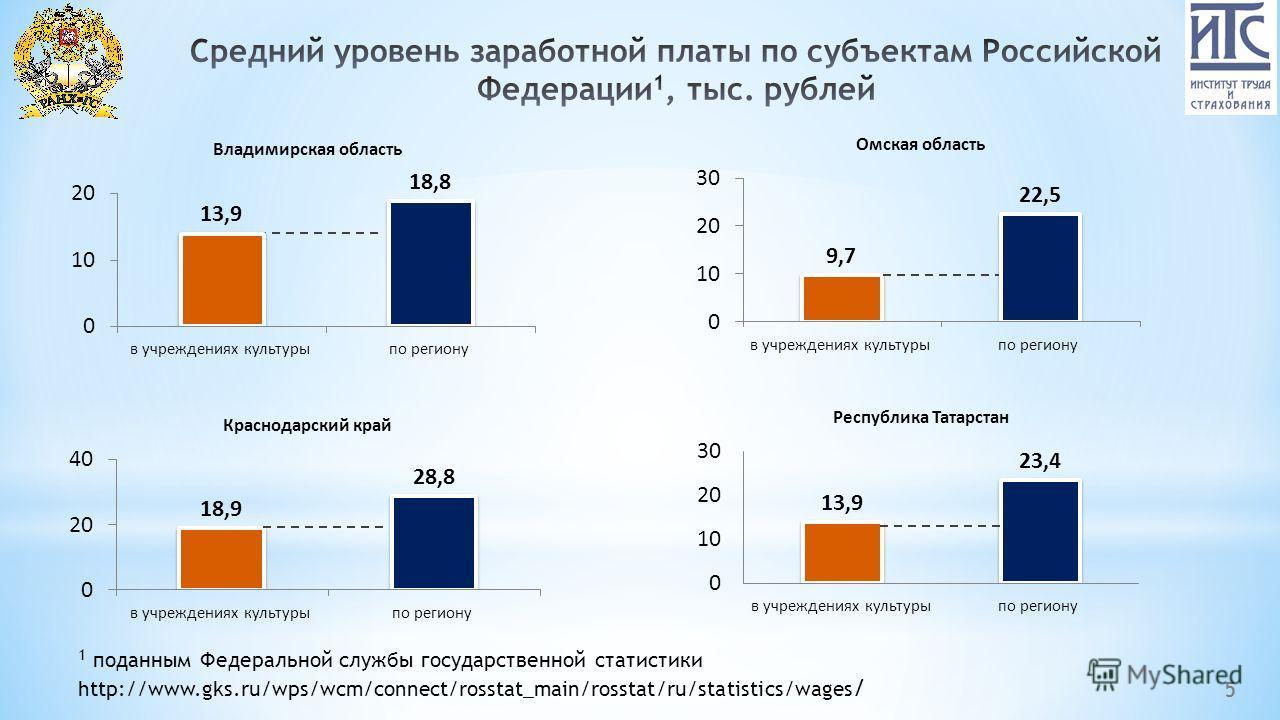 5 1 поданным Федеральной службы государственной статистики http://www.gks.ru/wps/wcm/connect/rosstat_main/rosstat/ru/statistics/wages /