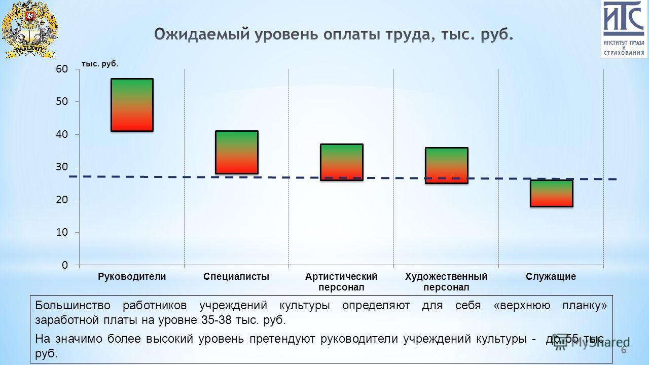6 Большинство работников учреждений культуры определяют для себя «верхнюю планку» заработной платы на уровне 35-38 тыс. руб. На значимо более высокий уровень претендуют руководители учреждений культуры - до 55 тыс. руб. тыс. руб.