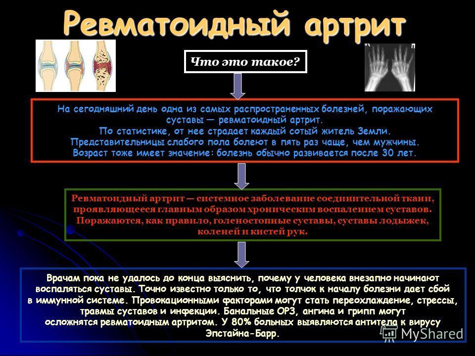 Ревматоидный артрит Что это такое? На сегодняшний день одна из самых распространенных болезней, поражающих суставы ревматоидный артрит. По статистике, от нее страдает каждый сотый житель Земли. Представительницы слабого пола болеют в пять раз чаще, ч