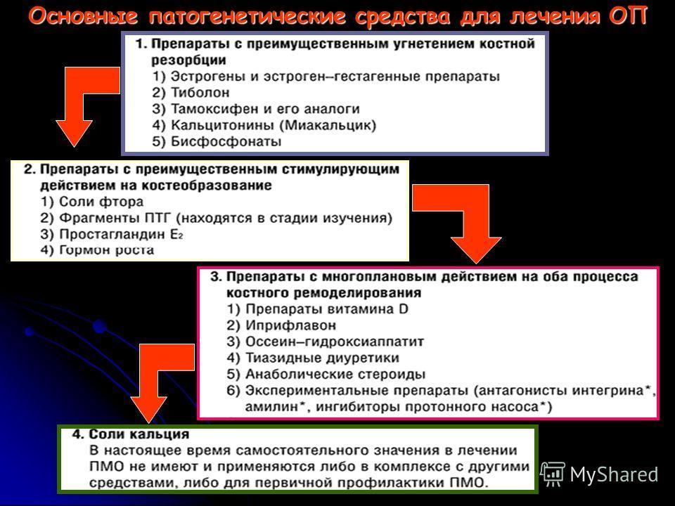 Основные патогенетические средства для лечения ОП