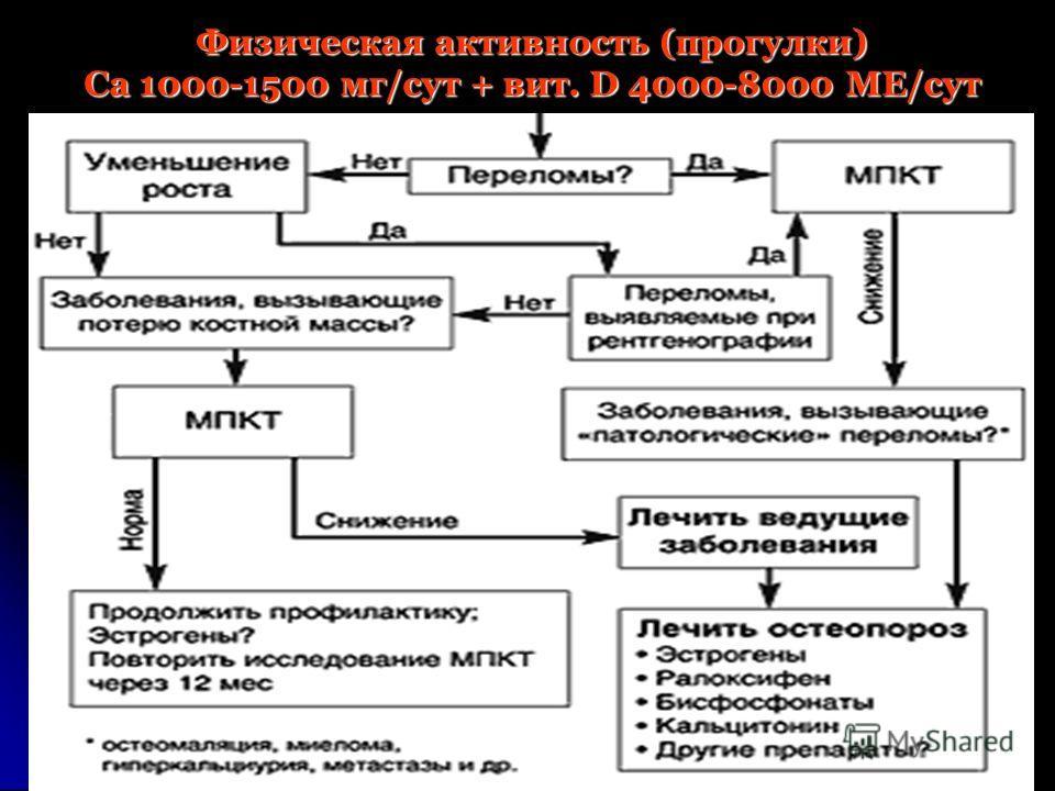 Физическая активность (прогулки) Са 1000-1500 мг/сут + вит. D 4000-8000 ME/сут