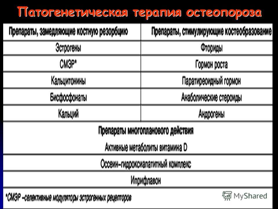 Остеопороз лечение препараты список лекарств