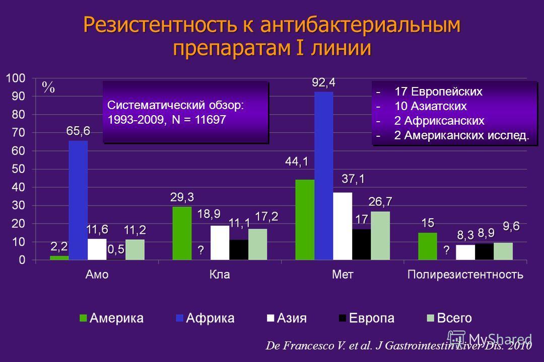 Резистентность к антибактериальным препаратам I линии De Francesco V. et al. J Gastrointestin Liver Dis. 2010 -17 Европейских -10 Азиатских -2 Африксанских -2 Американских исслед. -17 Европейских -10 Азиатских -2 Африксанских -2 Американских исслед.