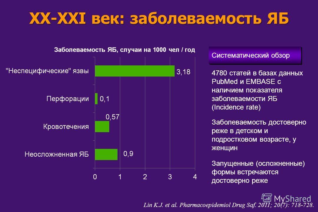 XX-XXI век: заболеваемость ЯБ Lin K.J. et al. Pharmacoepidemiol Drug Saf. 2011; 20(7): 718-728. 4780 статей в базах данных PubMed и EMBASE с наличием показателя заболеваемости ЯБ (Incidence rate) Систематический обзор Заболеваемость достоверно реже в