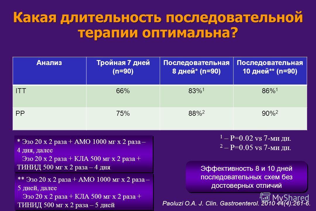 Какая длительность последовательной терапии оптимальна? Paoluzi O.A. J. Clin. Gastroenterol. 2010 44(4):261-6. Анализ Тройная 7 дней (n=90) Последовательная 8 дней* (n=90) Последовательная 10 дней** (n=90) ITT66%83% 1 86% 1 РР75%88% 2 90% 2 1 – P=0.0