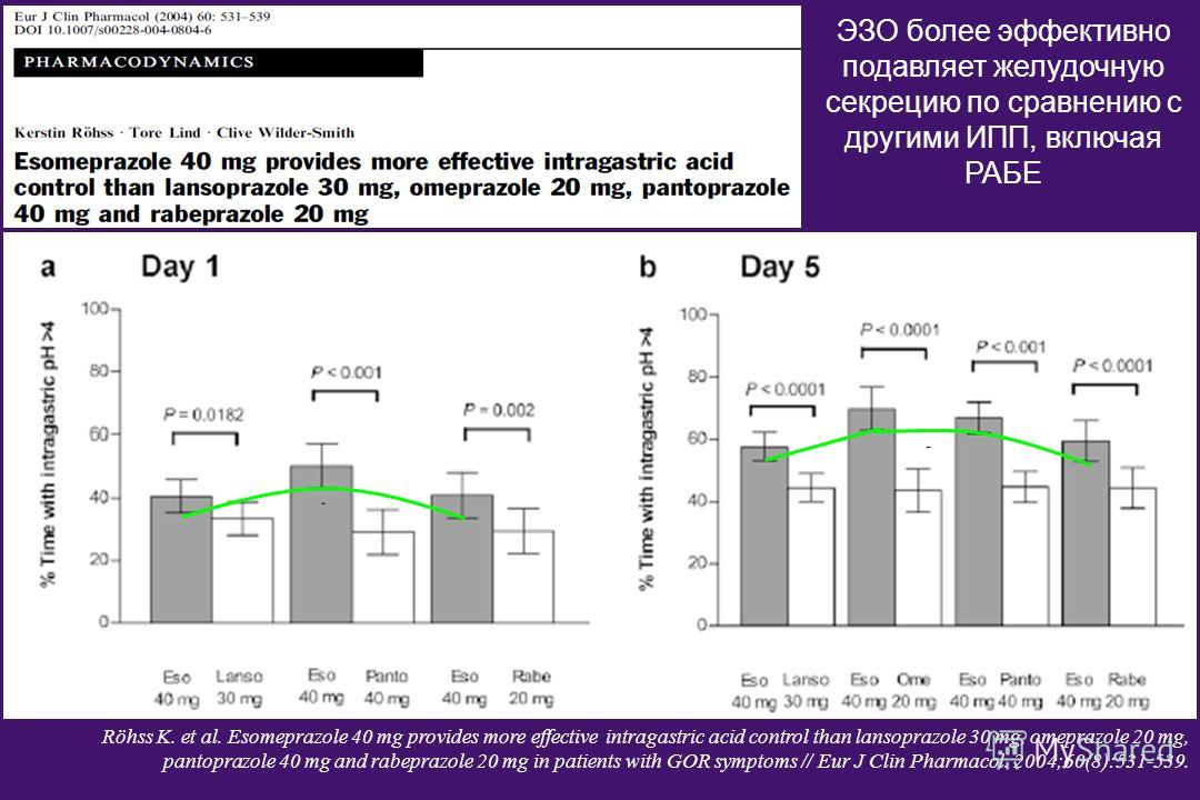 Röhss K. et al. Esomeprazole 40 mg provides more effective intragastric acid control than lansoprazole 30 mg, omeprazole 20 mg, pantoprazole 40 mg and rabeprazole 20 mg in patients with GOR symptoms // Eur J Clin Pharmacol. 2004;60(8):531-539. ЭЗО бо