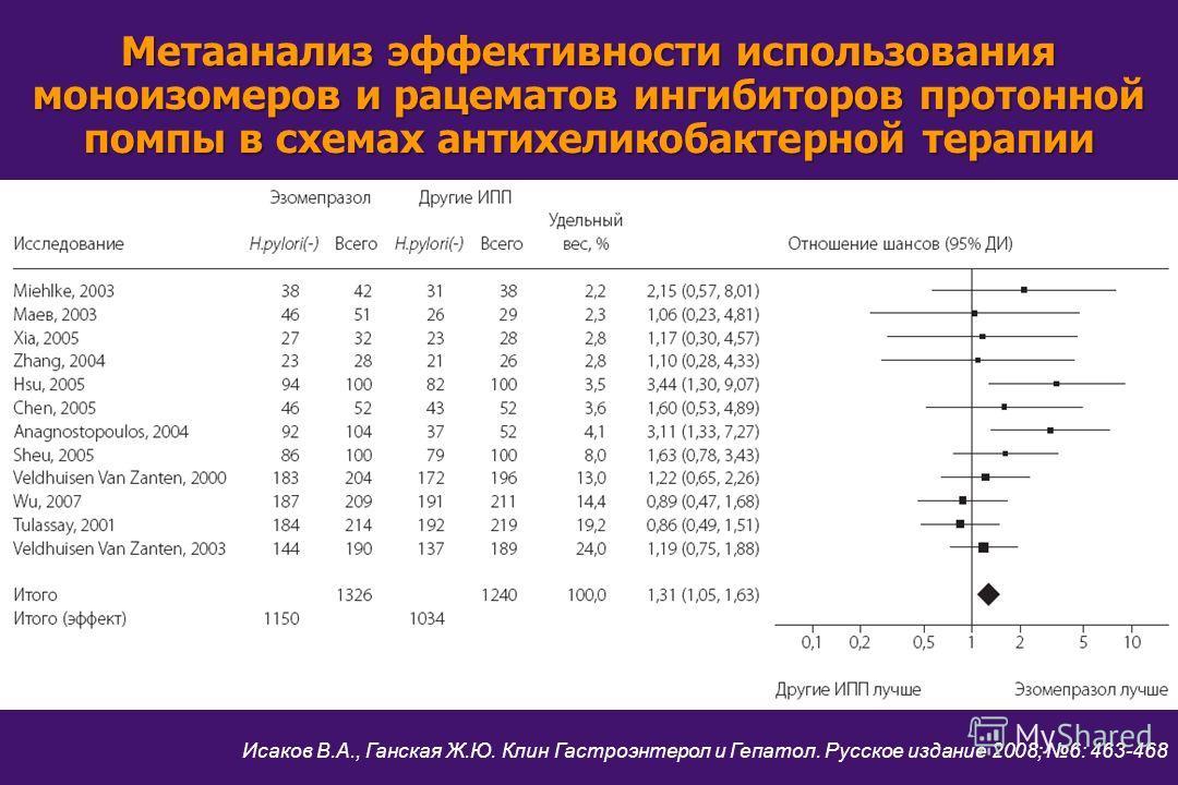 Метаанализ эффективности использования моноизомеров и рацематов ингибиторов протонной помпы в схемах антихеликобактерной терапии Исаков В.А., Ганская Ж.Ю. Клин Гастроэнтерол и Гепатол. Русское издание 2008; 6: 463-468
