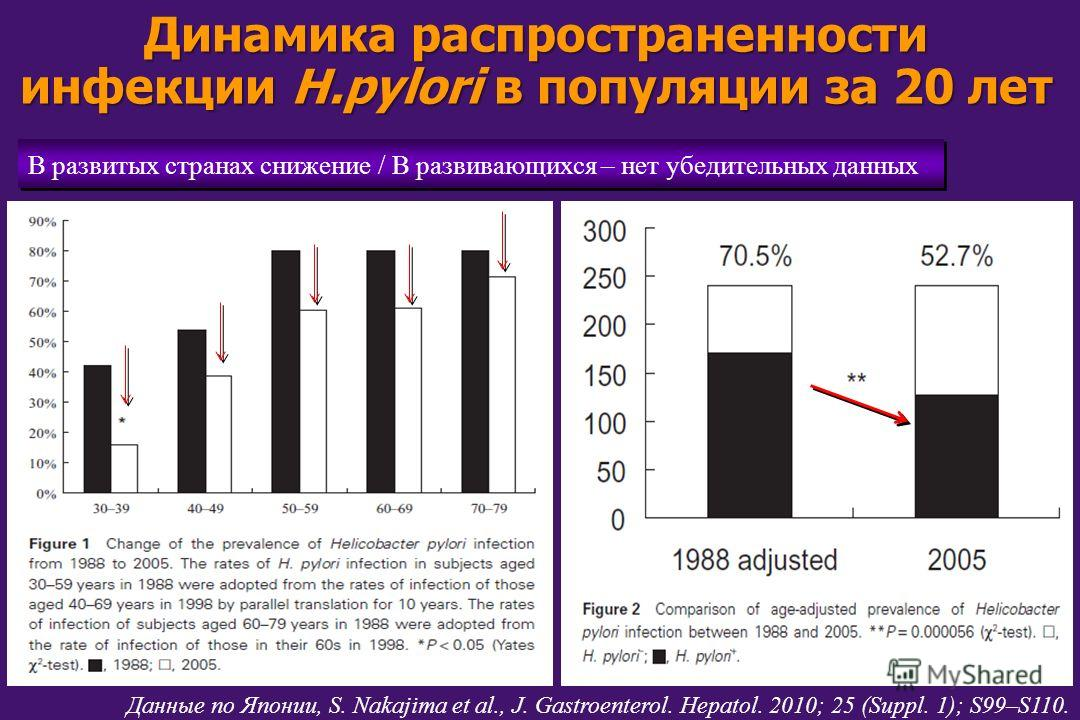 Динамика распространенности инфекции H.pylori в популяции за 20 лет В развитых странах снижение / В развивающихся – нет убедительных данных Данные по Японии, S. Nakajima et al., J. Gastroenterol. Hepatol. 2010; 25 (Suppl. 1); S99–S110.