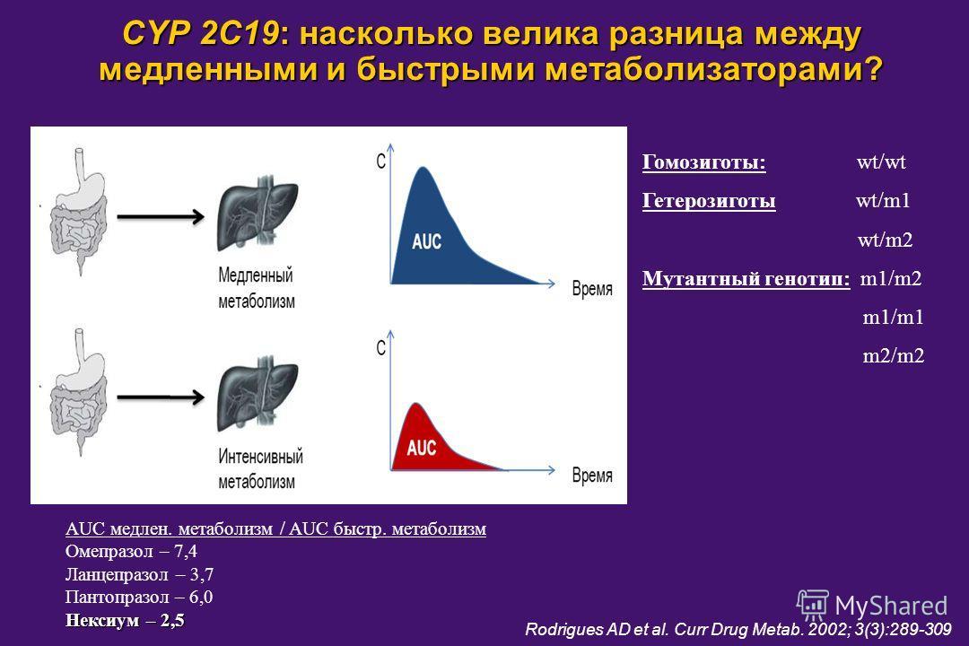 CYP 2C19: насколько велика разница между медленными и быстрыми метаболизаторами? AUC медлен. метаболизм / AUC быстр. метаболизм Омепразол – 7,4 Ланцепразол – 3,7 Пантопразол – 6,0 Нексиум – 2,5 Гомозиготы: wt/wt Гетерозиготы wt/m1 wt/m2 Мутантный ген