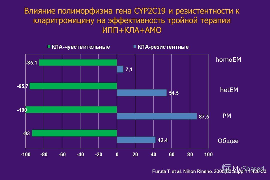 Общее PM hetEM homoEM Furuta T. et al. Nihon Rinsho. 2005;63 Suppl 11:426-33. Влияние полиморфизма гена CYP2C19 и резистентности к кларитромицину на эффективность тройной терапии ИПП+КЛА+АМО