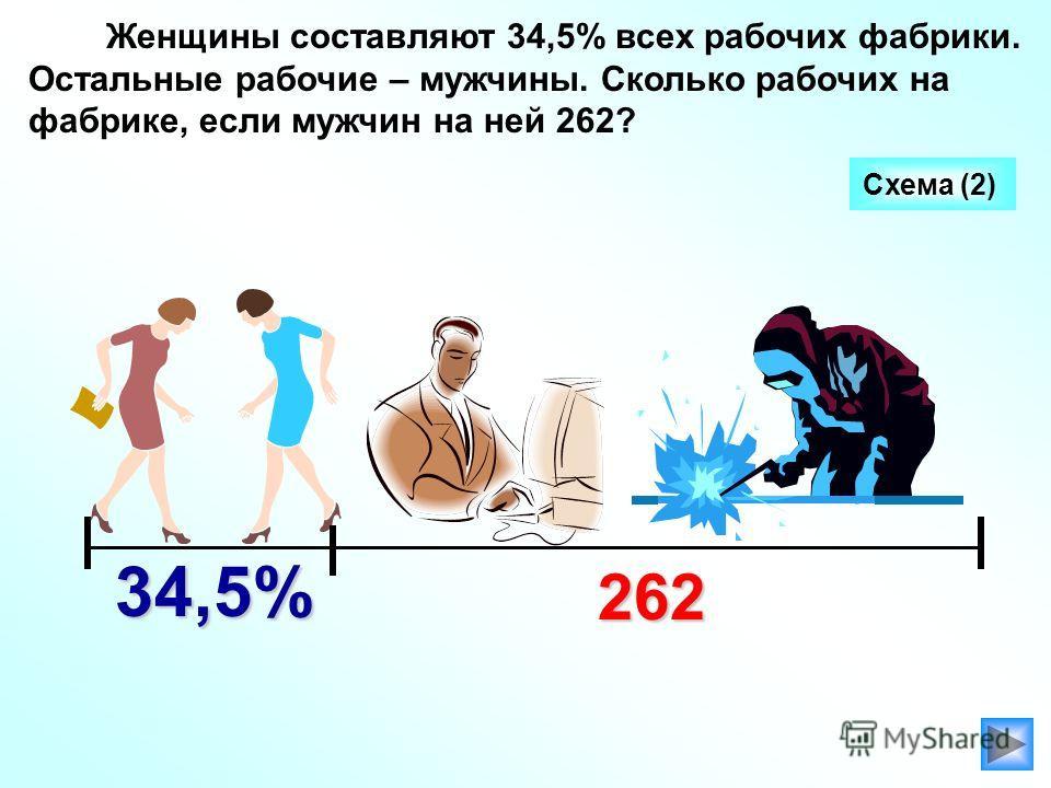 Женщины составляют 34,5% всех