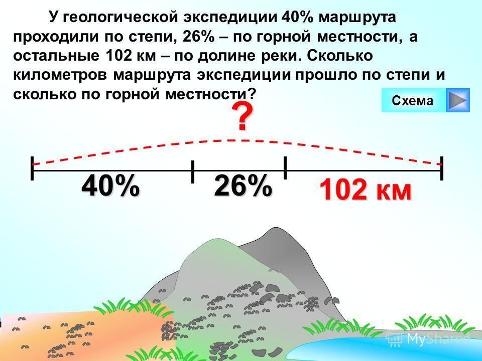 У геологической экспедиции 40% маршрута проходили по степи, 26% – по горной местности, а остальные 102 км – по долине реки. Сколько километров маршрута экспедиции прошло по степи и сколько по горной местности?? 102 км Схема 40% 26%