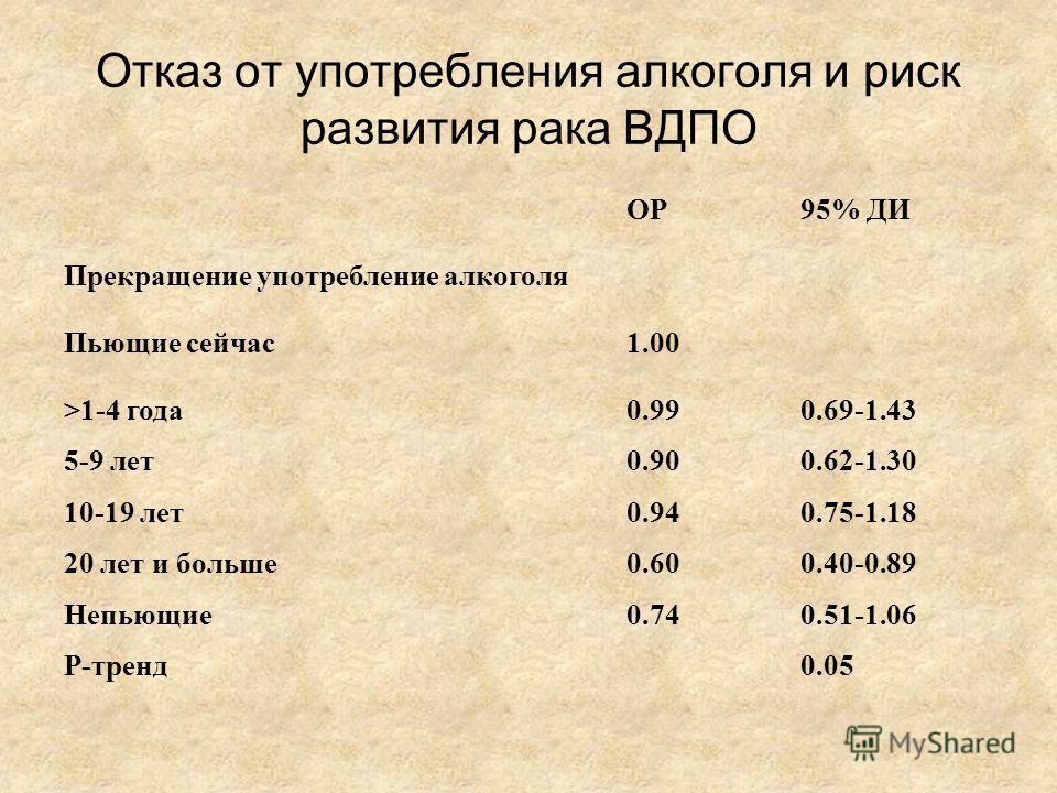 Отказ от употребления алкоголя и риск развития рака ВДПО ОР95% ДИ Прекращение употребление алкоголя Пьющие сейчас 1.00 >1-4 года 0.990.69-1.43 5-9 лет 0.900.62-1.30 10-19 лет 0.940.75-1.18 20 лет и больше 0.600.40-0.89 Непьющие 0.740.51-1.06 Р-тренд