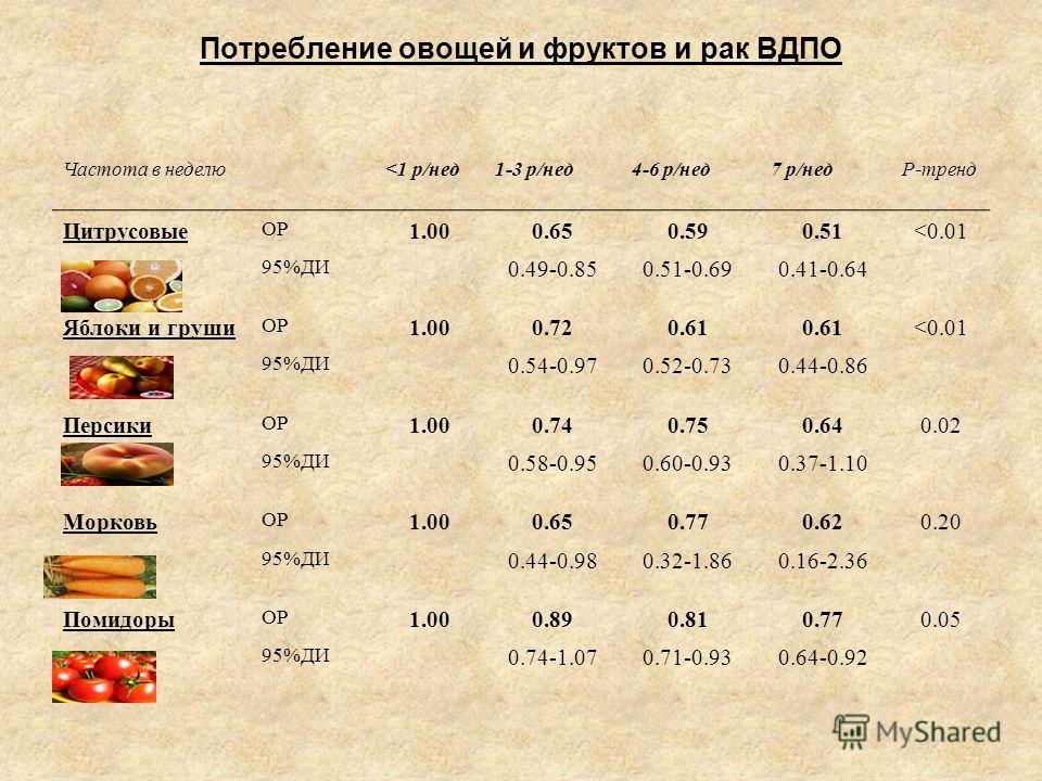 Потребление овощей и фруктов и рак ВДПО Частота в неделю