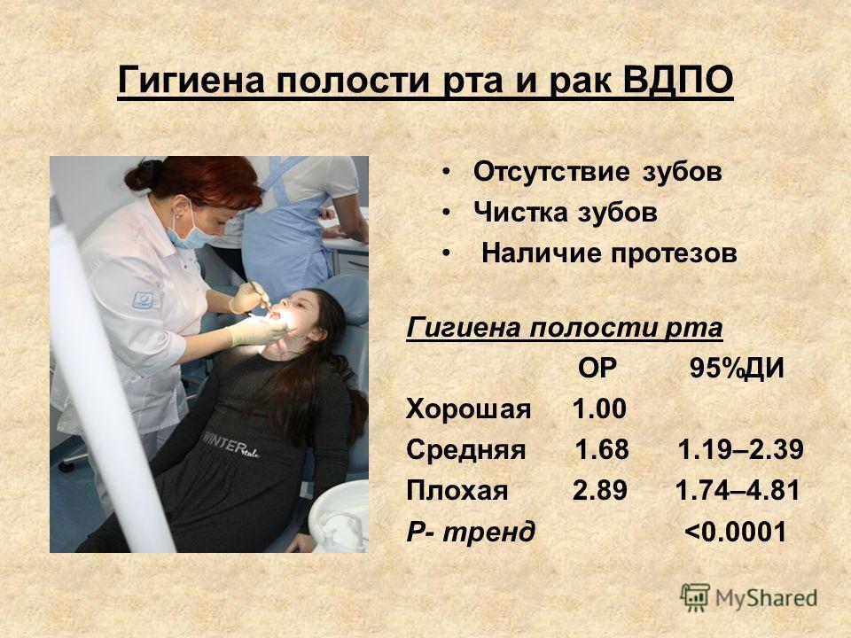 Гигиена полости рта и рак ВДПО Отсутствие зубов Чистка зубов Наличие протезов Гигиена полости рта ОР 95%ДИ Хорошая 1.00 Средняя 1.68 1.19–2.39 Плохая 2.89 1.74–4.81 Р- тренд