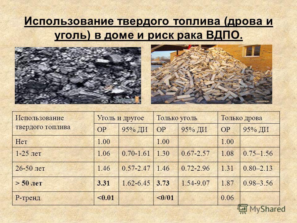Использование твердого топлива (дрова и уголь) в доме и риск рака ВДПО. Использование твердого топлива Уголь и другое Только уголь Только дрова ОР95% ДИОР95% ДИОР95% ДИ Нет 1.00 1-25 лет 1.060.70-1.611.300.67-2.571.080.75–1.56 26-50 лет 1.460.57-2.47