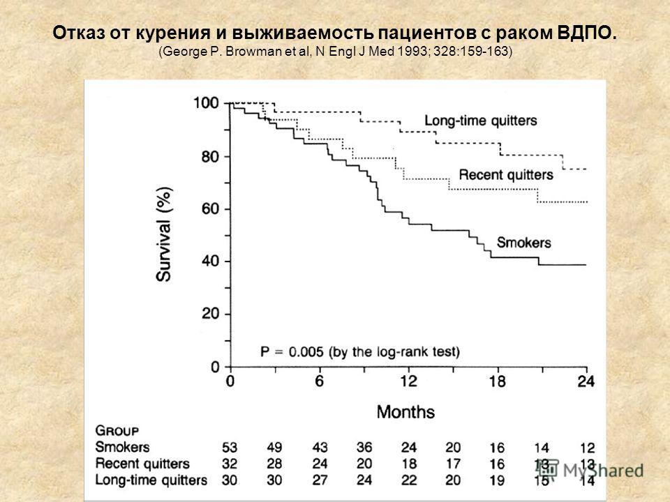 Отказ от курения и выживаемость пациентов с раком ВДПО. (George P. Browman et al, N Engl J Med 1993; 328:159-163)
