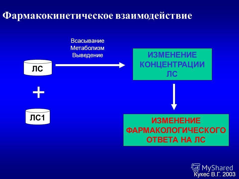Кукес В.Г. 2003 Фармакокинетическое взаимодействие ЛС ЛС1 + ИЗМЕНЕНИЕ КОНЦЕНТРАЦИИ ЛС ИЗМЕНЕНИЕ ФАРМАКОЛОГИЧЕСКОГО ОТВЕТА НА ЛС Всасывание Метаболизм Выведение