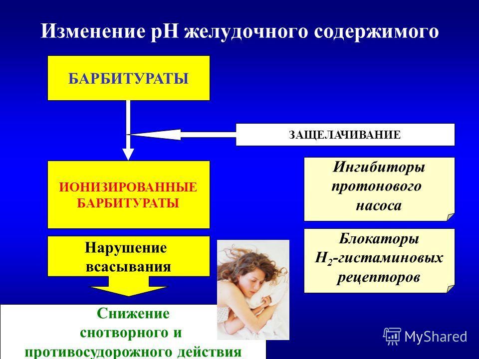Изменение рН желудочного содержимого БАРБИТУРАТЫ ИОНИЗИРОВАННЫЕ БАРБИТУРАТЫ Нарушение всасывания Снижение снотворного и противосудорожного действия ЗАЩЕЛАЧИВАНИЕ Ингибиторы протонового насоса Блокаторы Н 2 -гистаминовых рецепторов