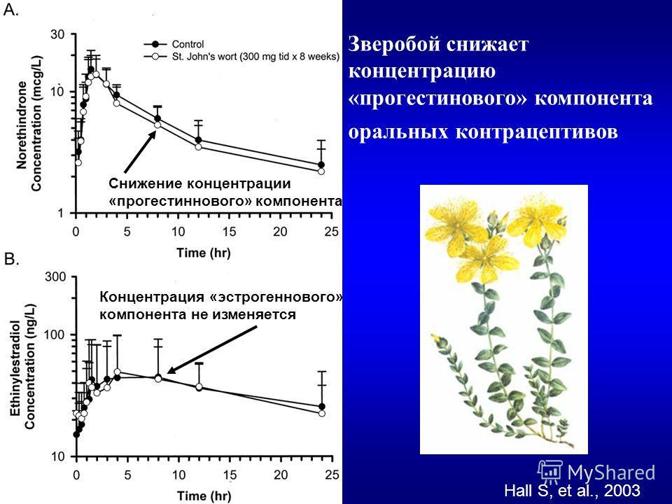 Зверобой снижает концентрацию «прогестинового» компонента оральных контрацептивов Hall S, et al., 2003 Снижение концентрации «прогестиннового» компонента Концентрация «эстрогеннового» компонента не изменяется