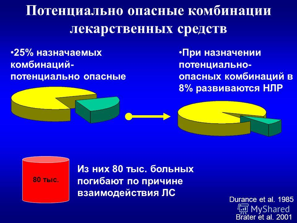 25% назначаемых комбинаций- потенциально опасные При назначении потенциально- опасных комбинаций в 8% развиваются НЛР Из них 80 тыс. больных погибают по причине взаимодействия ЛС 80 тыс. Brater et al. 2001 Durance et al. 1985 Потенциально опасные ком
