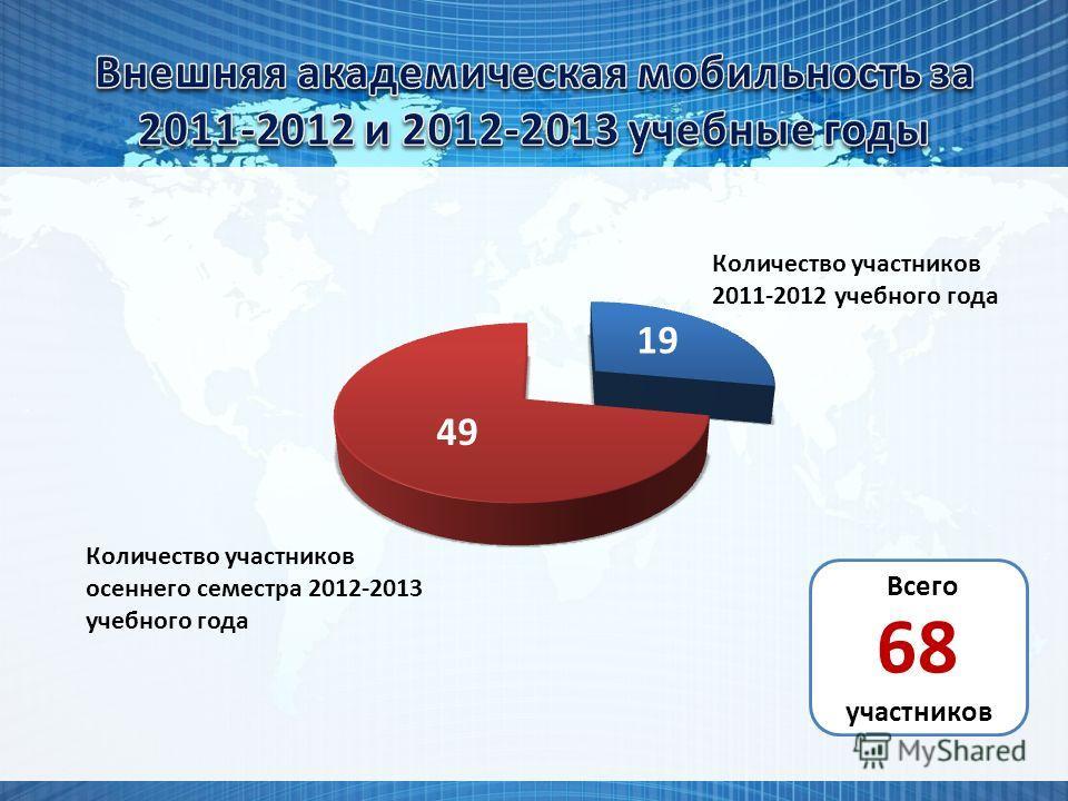 Количество участников 2011-2012 учебного года Количество участников осеннего семестра 2012-2013 учебного года 19 49 Всего 68 участников