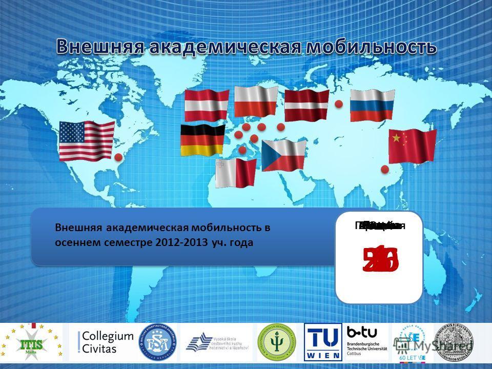 Внешняя академическая мобильность в осеннем семестре 2012-2013 уч. года Латвия 2 Китай 5 Польша 5 Чехия Россия 262 Всего 7 Австрия Мальта 1 Германия 150 1 США