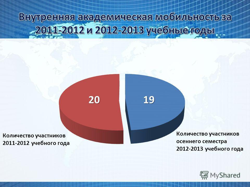 Количество участников 2011-2012 учебного года Количество участников осеннего семестра 2012-2013 учебного года 1920