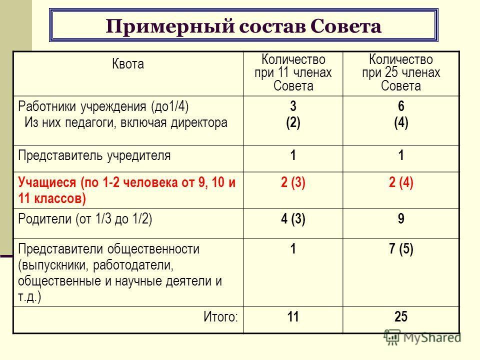 Примерный состав Совета Квота Количество при 11 членах Совета Количество при 25 членах Совета Работники учреждения (до 1/4) Из них педагоги, включая директора 3 (2) 6 (4) Представитель учредителя 11 Учащиеся (по 1-2 человека от 9, 10 и 11 классов) 2