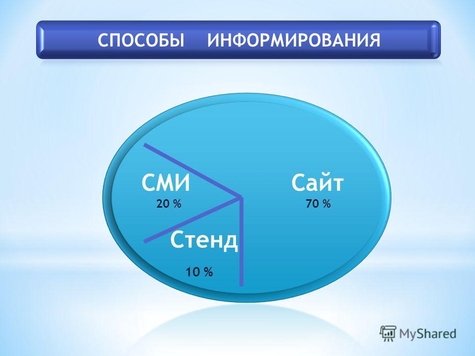 СМИ Сайт 20 % 70 % Стенд 10 %