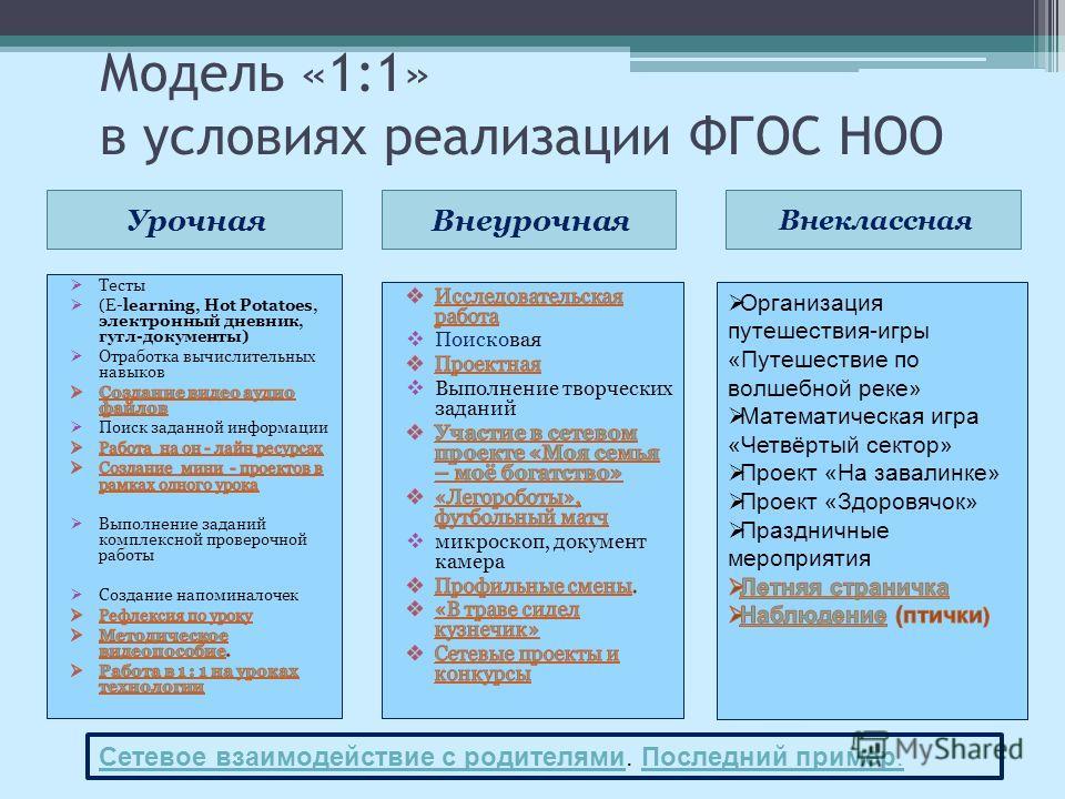 Урочная Внеурочная Модель «1:1» в условиях реализации ФГОС НОО Внеклассная Сетевое взаимодействие с родителями Сетевое взаимодействие с родителями. Последний пример.Последний пример.